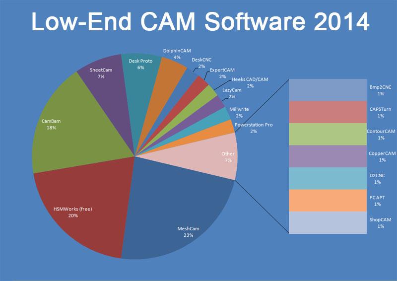 Software!, Another!!!!, CAM thoughts – L̶a̶t̶e̶